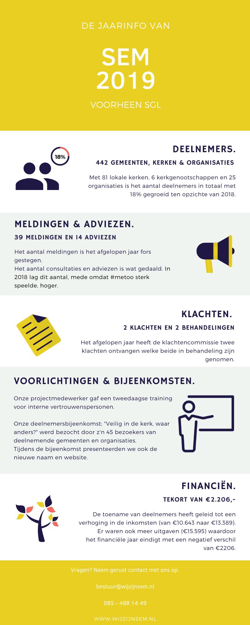 SEM Infographic 2019